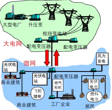智能微电网控制试验系统